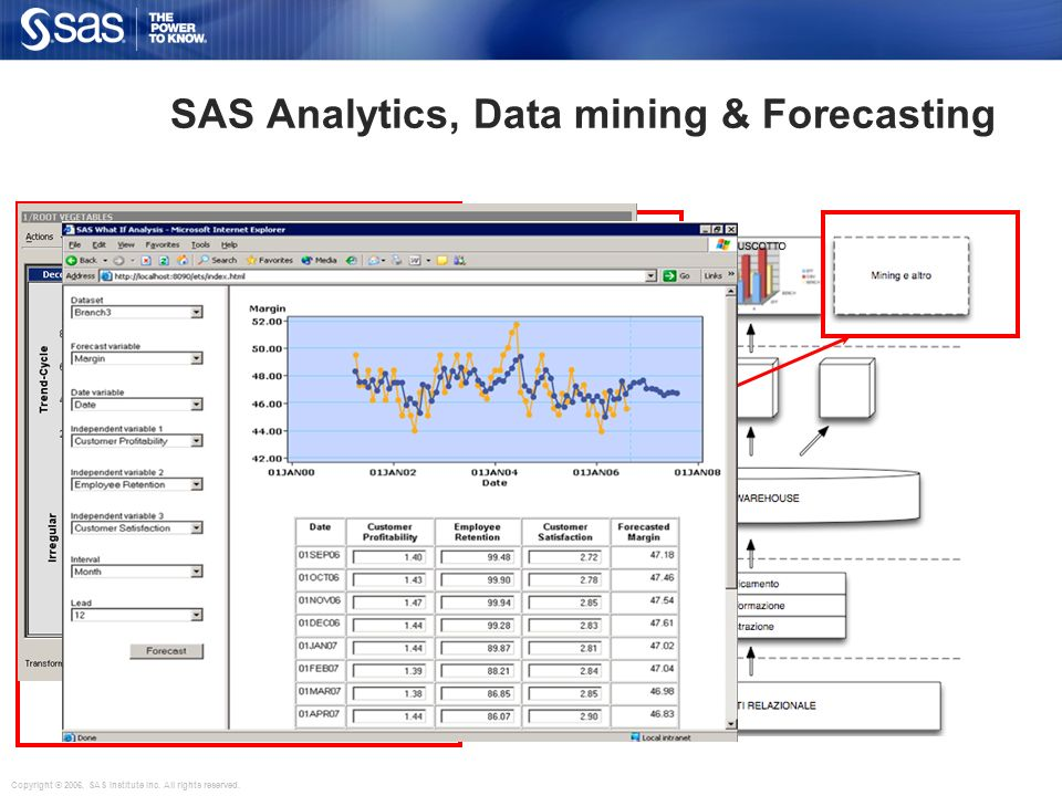 SAS Analytics, Data mining & Forecasting