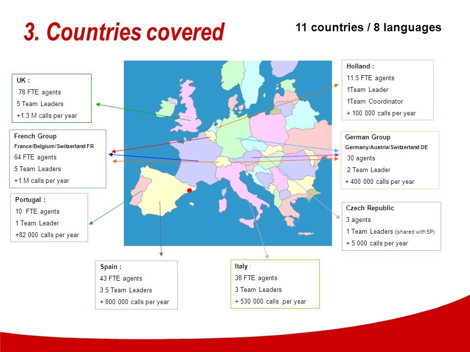 3. Countries covered 11 countries / 8 languages Holland :