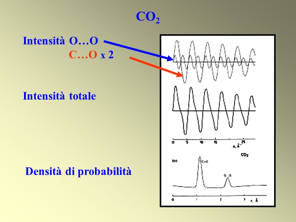 CO2 Intensità O…O C…O x 2 Intensità totale Densità di probabilità