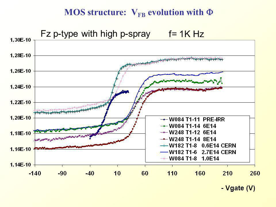 MOS structure: VFB evolution with F