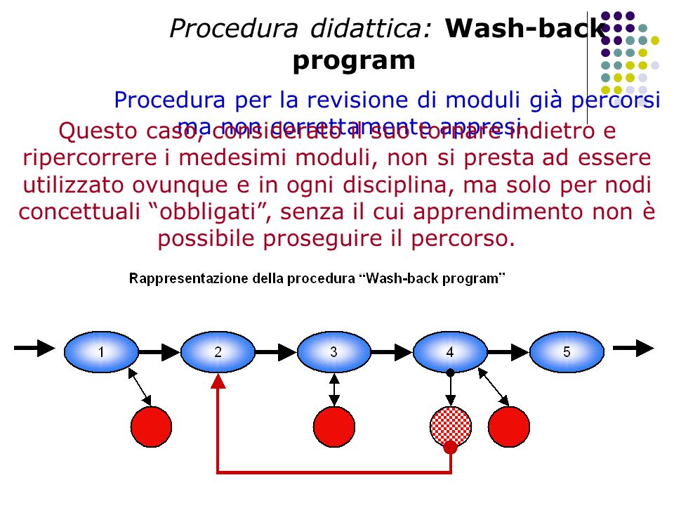 Procedura didattica: Wash-back program