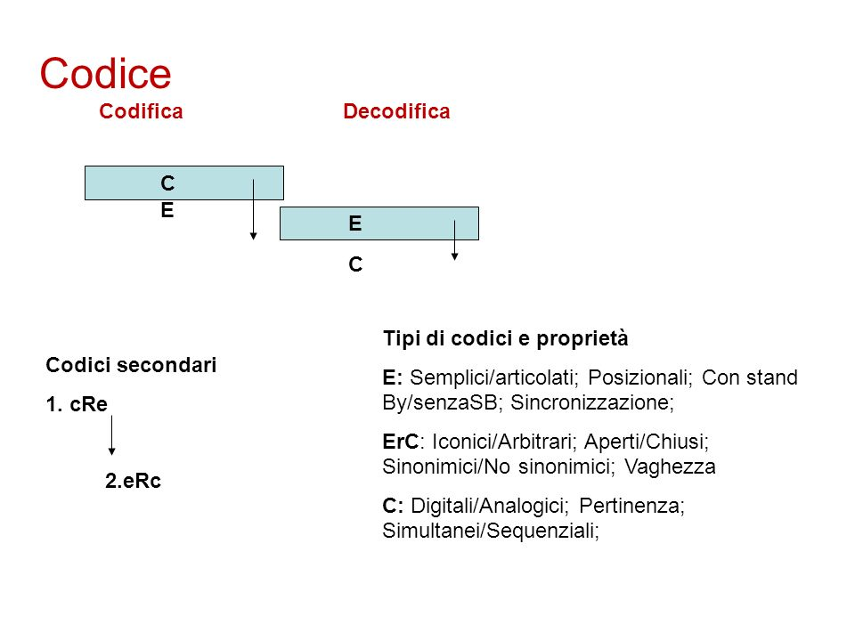 Codice Codifica Decodifica