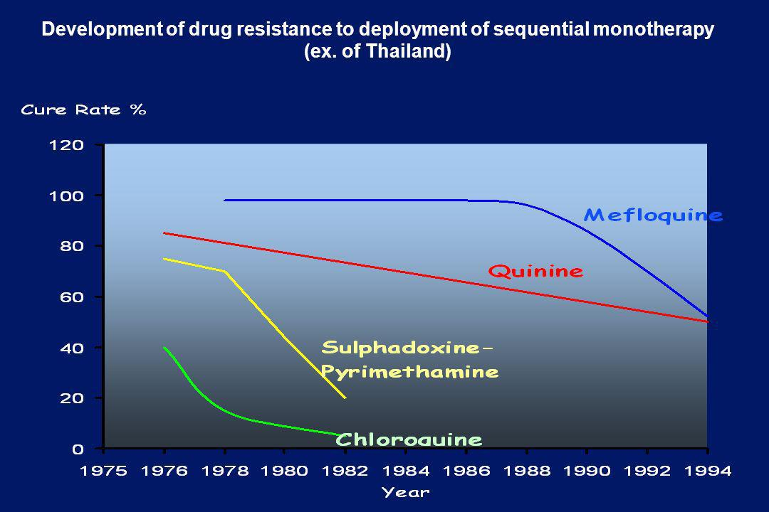 Development of drug resistance to deployment of sequential monotherapy (ex. of Thailand)