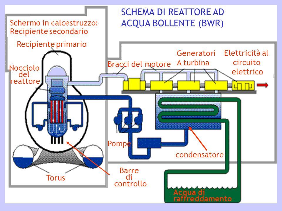 Reattore Nucleare Ad Acqua Bollente.Fisica Ambientale 1 Lezioni Energia Nucleare Ppt Scaricare