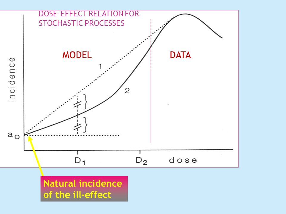 MODEL DATA Natural incidence of the ill-effect