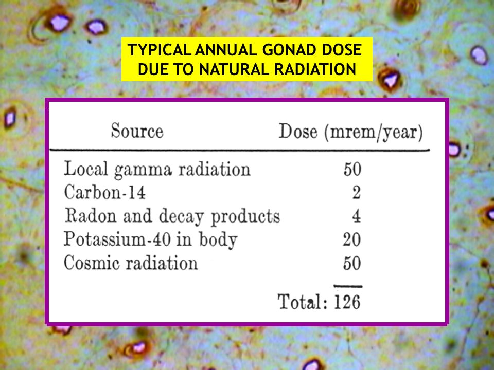 TYPICAL ANNUAL GONAD DOSE DUE TO NATURAL RADIATION