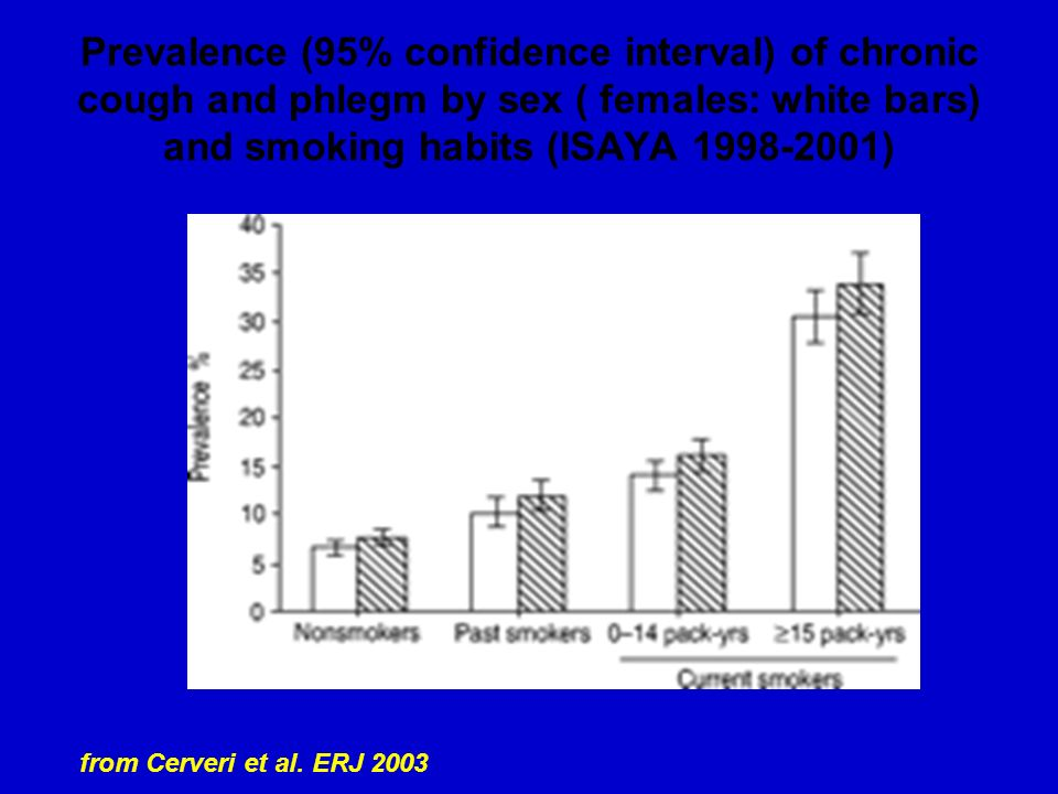 Prevalence (95% confidence interval) of chronic cough and phlegm by sex ( females: white bars) and smoking habits (ISAYA )