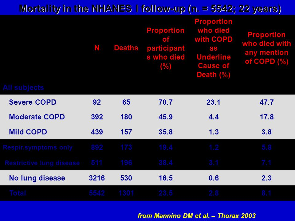 Mortality in the NHANES I follow-up (n. = 5542; 22 years)