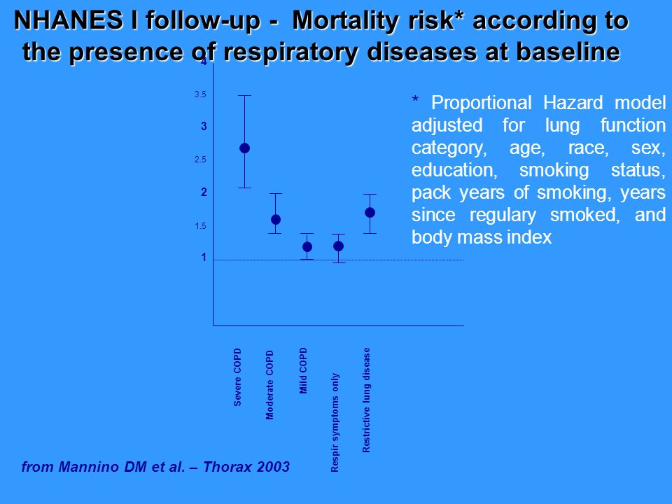 NHANES I follow-up - Mortality risk