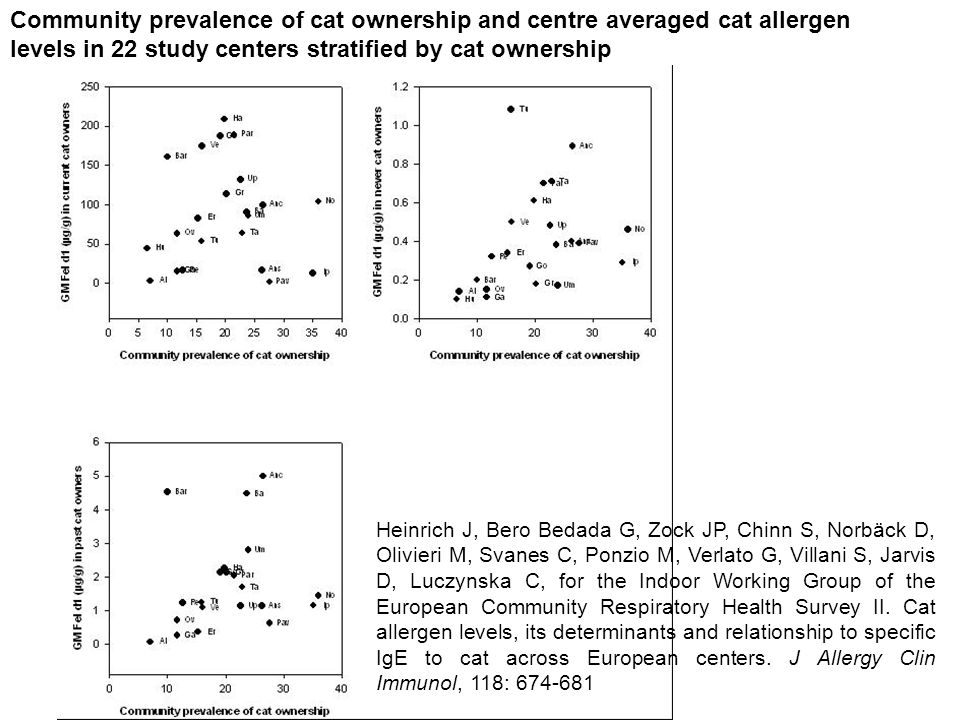 Community prevalence of cat ownership and centre averaged cat allergen levels in 22 study centers stratified by cat ownership