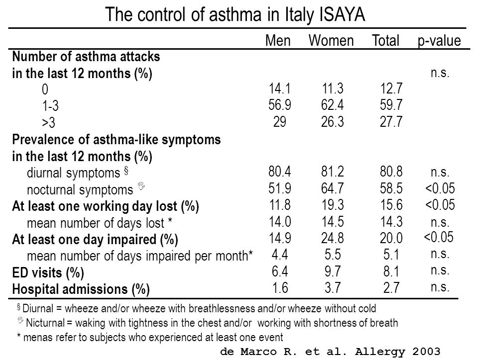 The control of asthma in Italy ISAYA