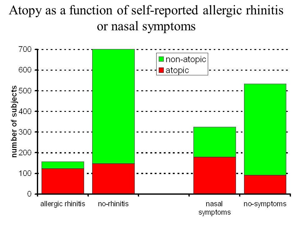 Atopy as a function of self-reported allergic rhinitis or nasal symptoms