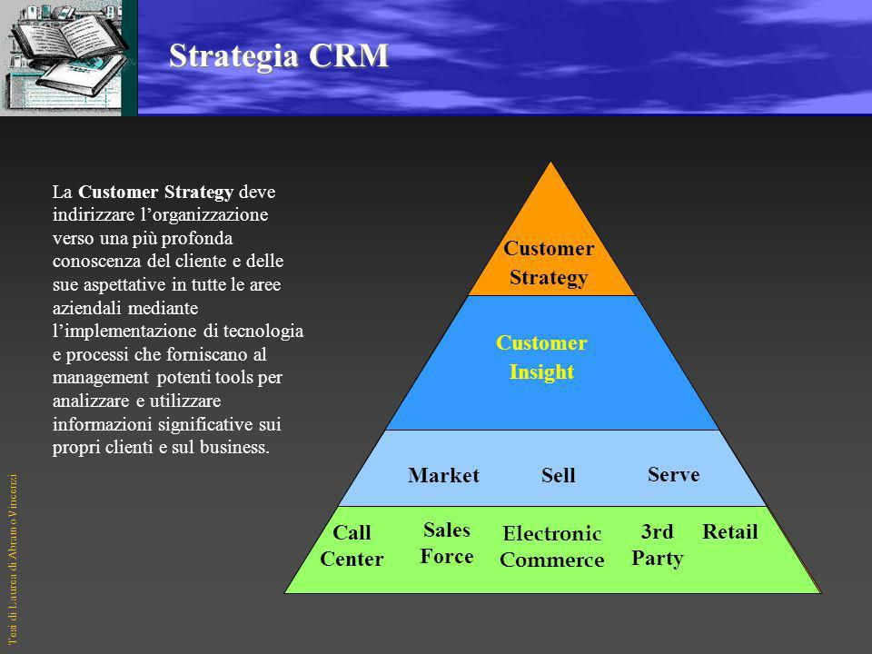 Strategia CRM Customer Strategy Customer Insight Market Sell Serve