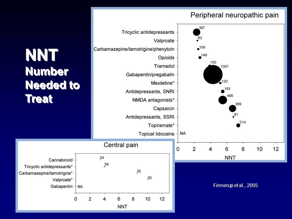 NNT Number Needed to Treat Finnerup et al., 2005