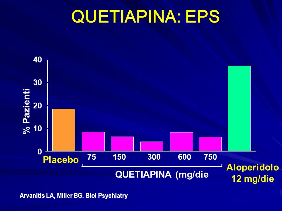 QUETIAPINA: EPS % Pazienti Placebo Aloperidolo 12 mg/die