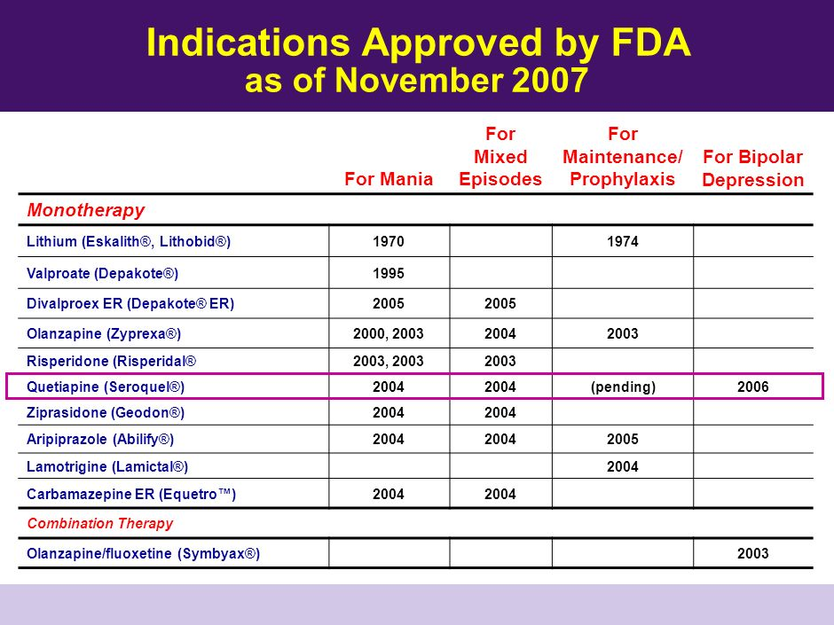 Indications Approved by FDA