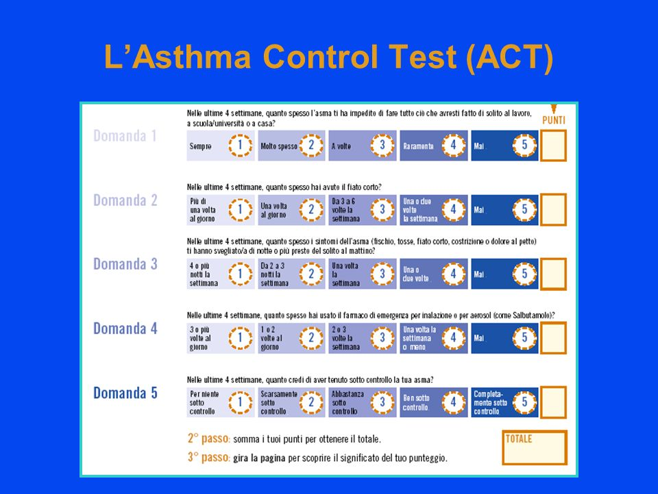 L'Asthma Control Test (ACT)