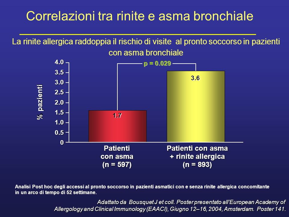 Patienti con asma + rinite allergica