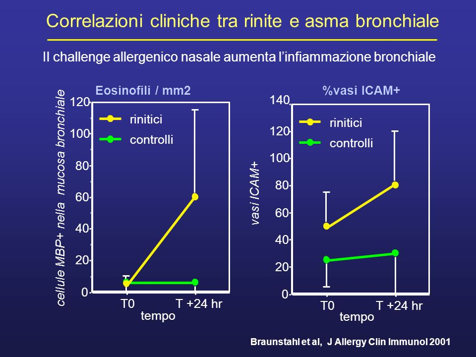 Braunstahl et al, J Allergy Clin Immunol 2001