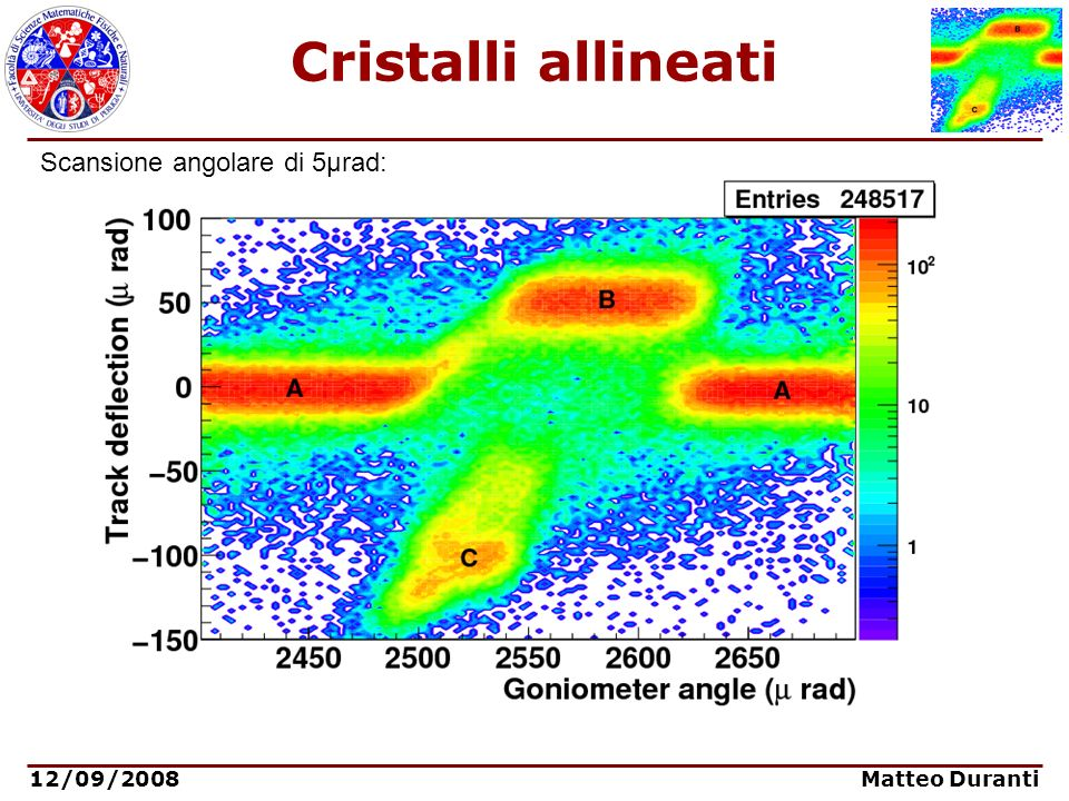 Cristalli allineati Scansione angolare di 5μrad: