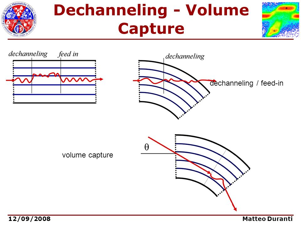 Dechanneling - Volume Capture