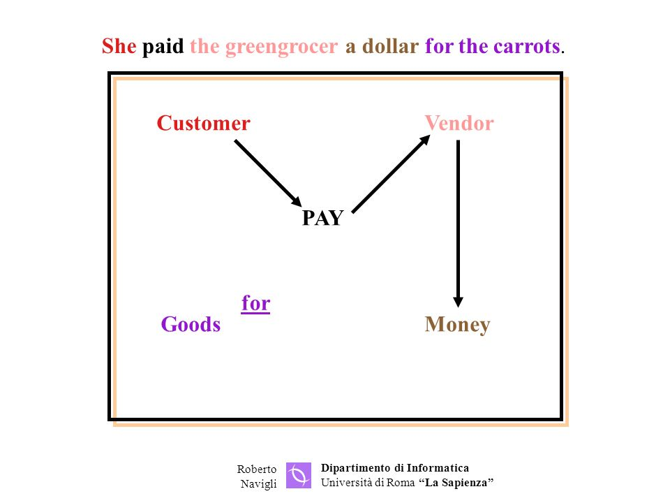She paid the greengrocer a dollar for the carrots.