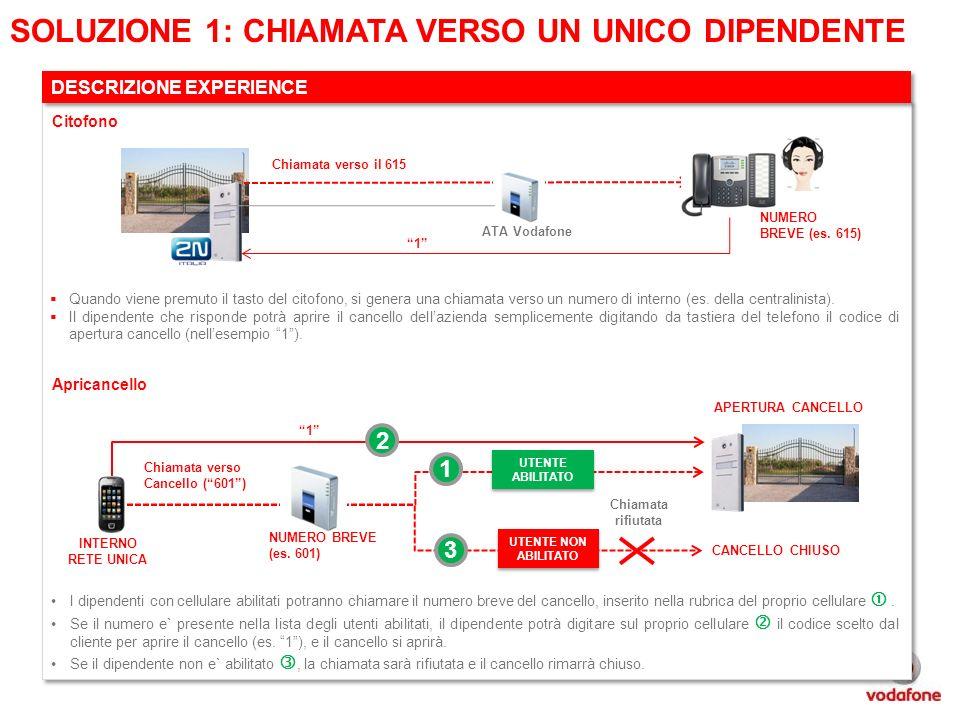 Vodafone Rete Unica Su Misura.Configurazioni Soluzione Apricancello Ppt Scaricare