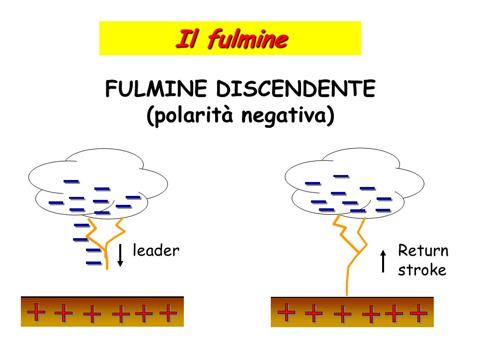 Il fulmine FULMINE DISCENDENTE (polarità negativa) leader Return