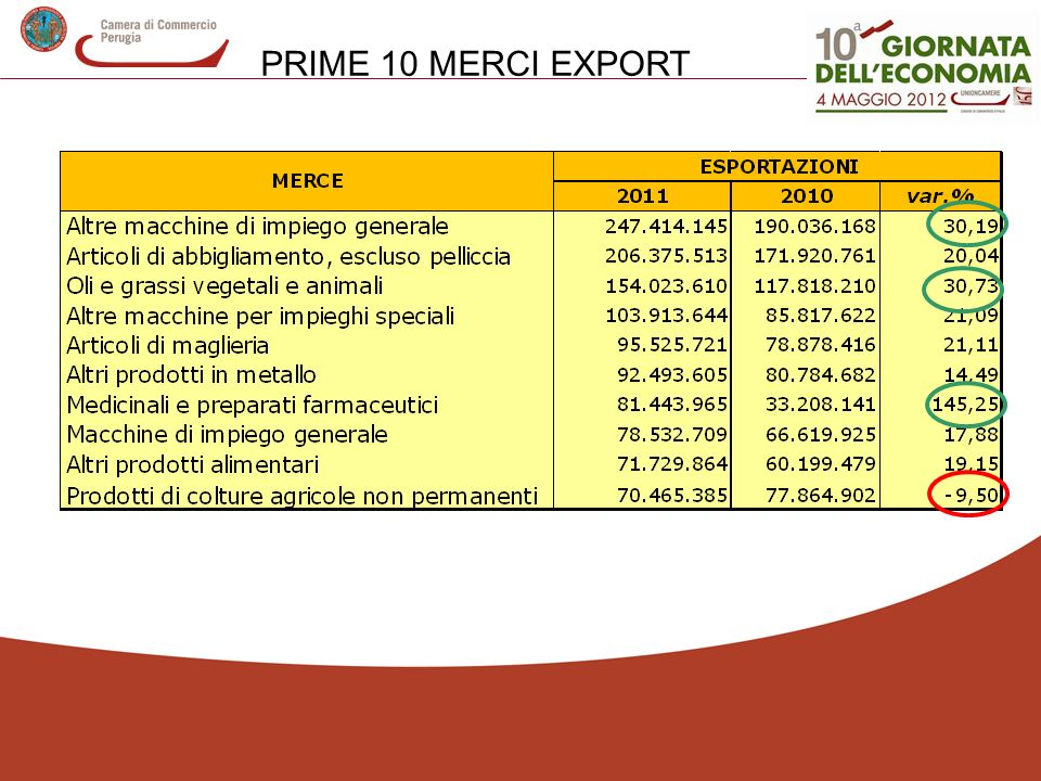 PRIME 10 MERCI EXPORT