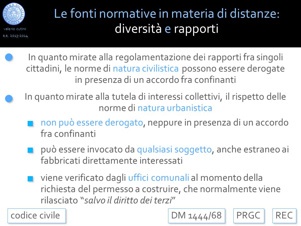 Le fonti normative in materia di distanze: