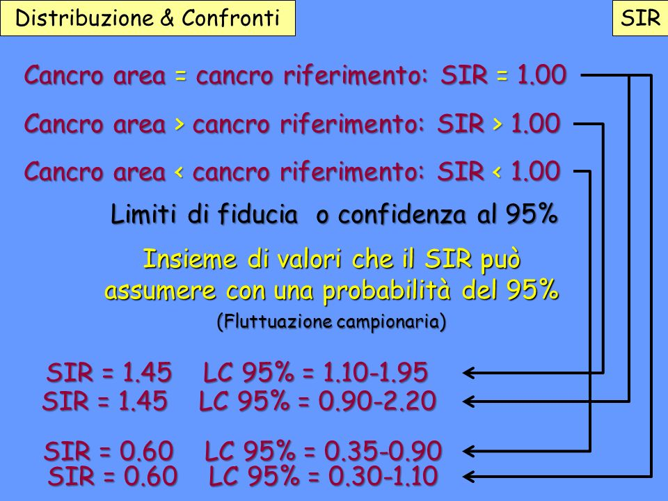 Cancro area = cancro riferimento: SIR = 1.00
