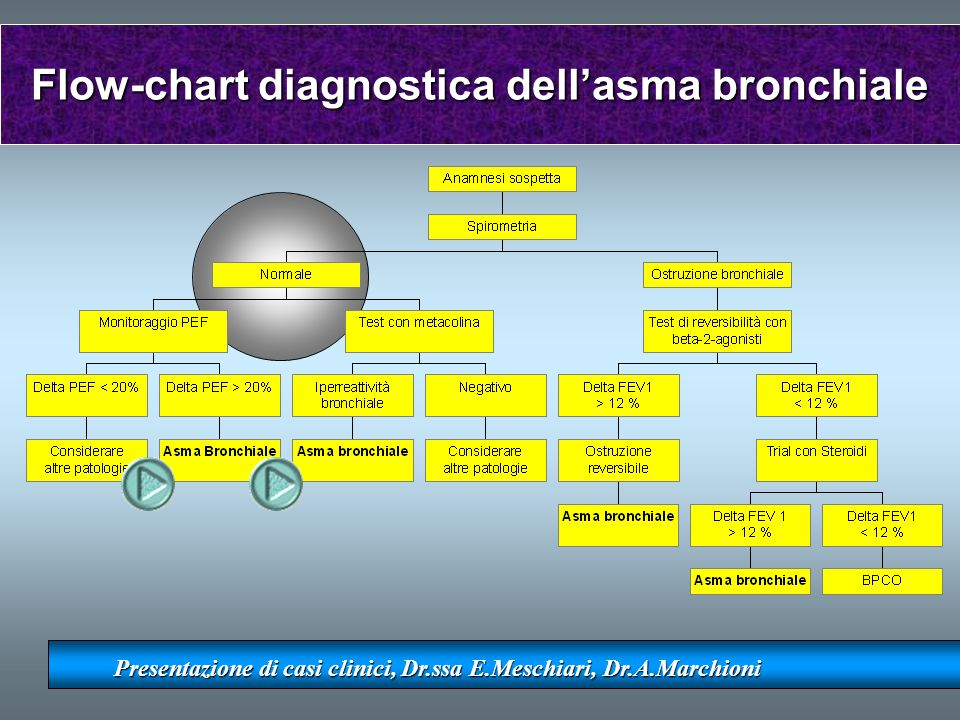 Flow-chart diagnostica dell'asma bronchiale