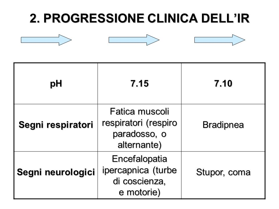 2. PROGRESSIONE CLINICA DELL'IR
