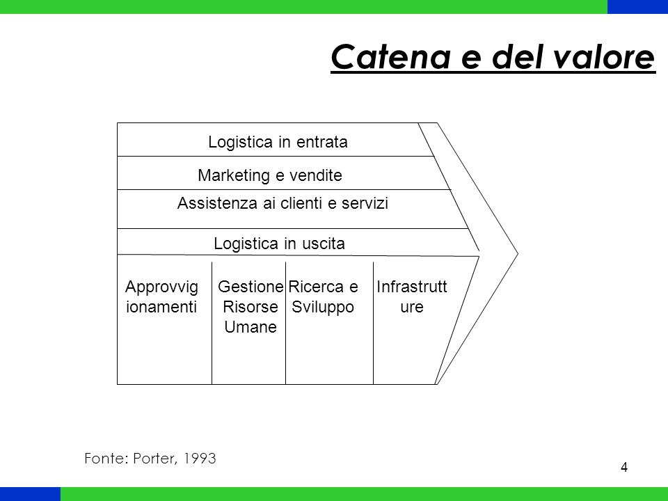 Catena e del valore Logistica in entrata Marketing e vendite