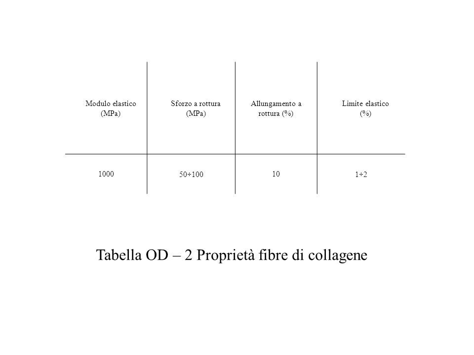 Tabella OD – 2 Proprietà fibre di collagene