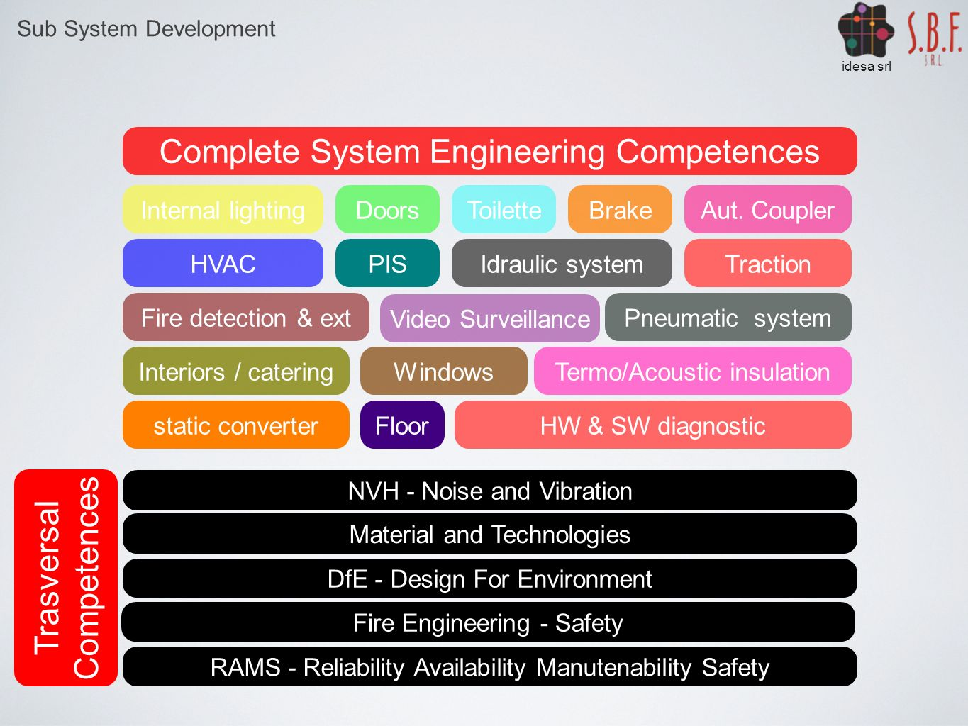 Complete System Engineering Competences
