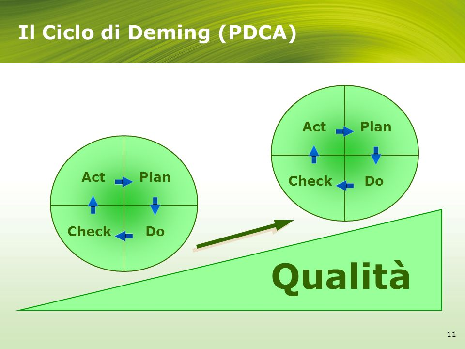 Qualità Il Ciclo di Deming (PDCA) Act Plan Check Do Act Plan Check Do
