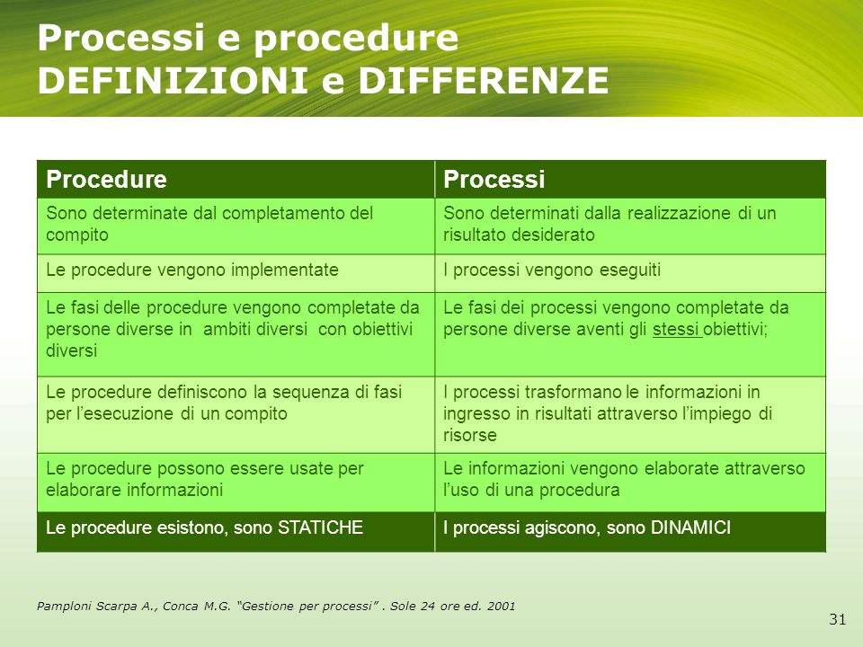 DEFINIZIONI e DIFFERENZE