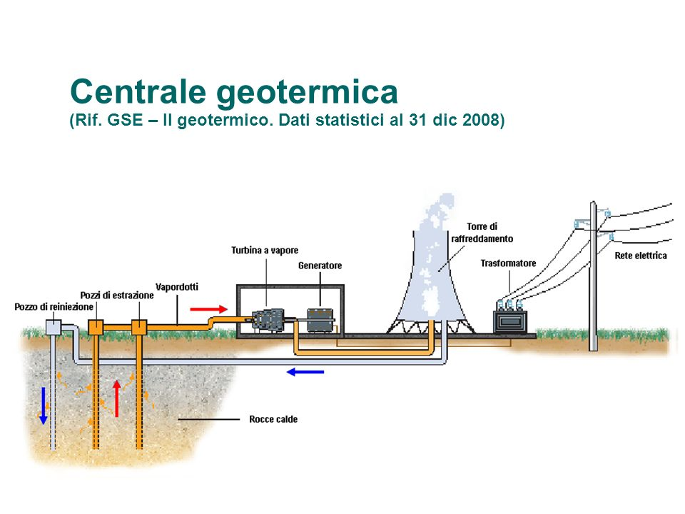 Centrale geotermica (Rif. GSE – Il geotermico
