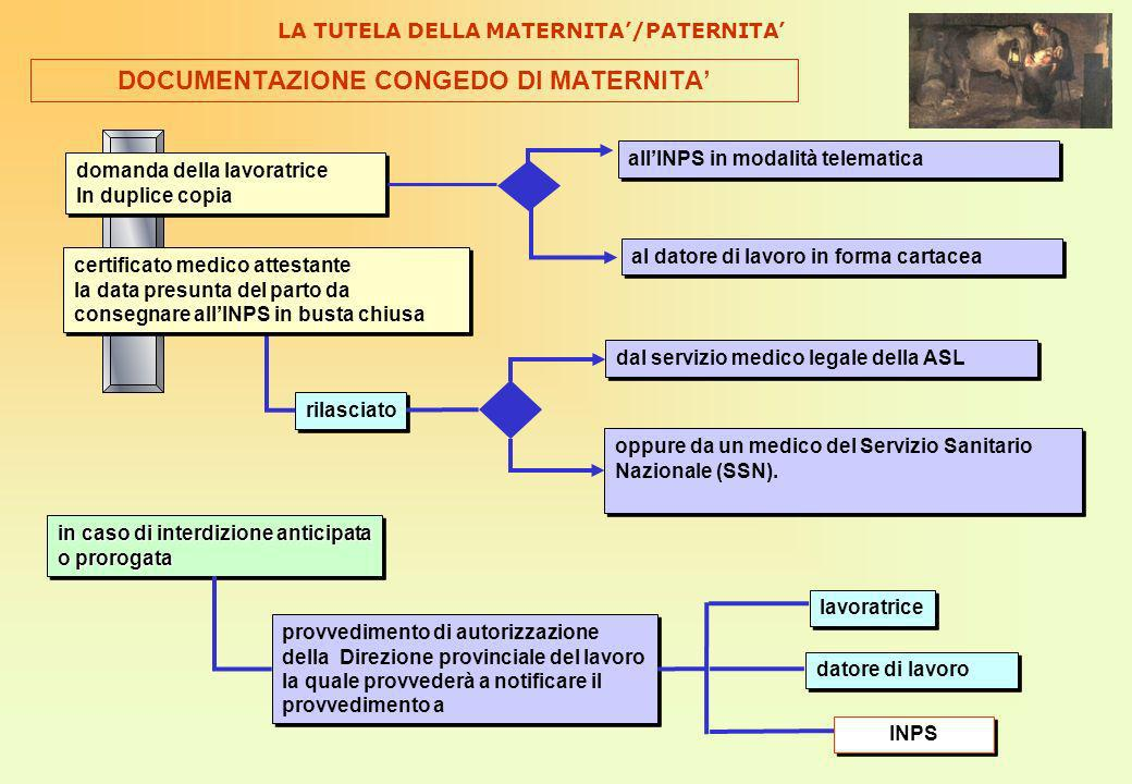 DOCUMENTAZIONE CONGEDO DI MATERNITA'