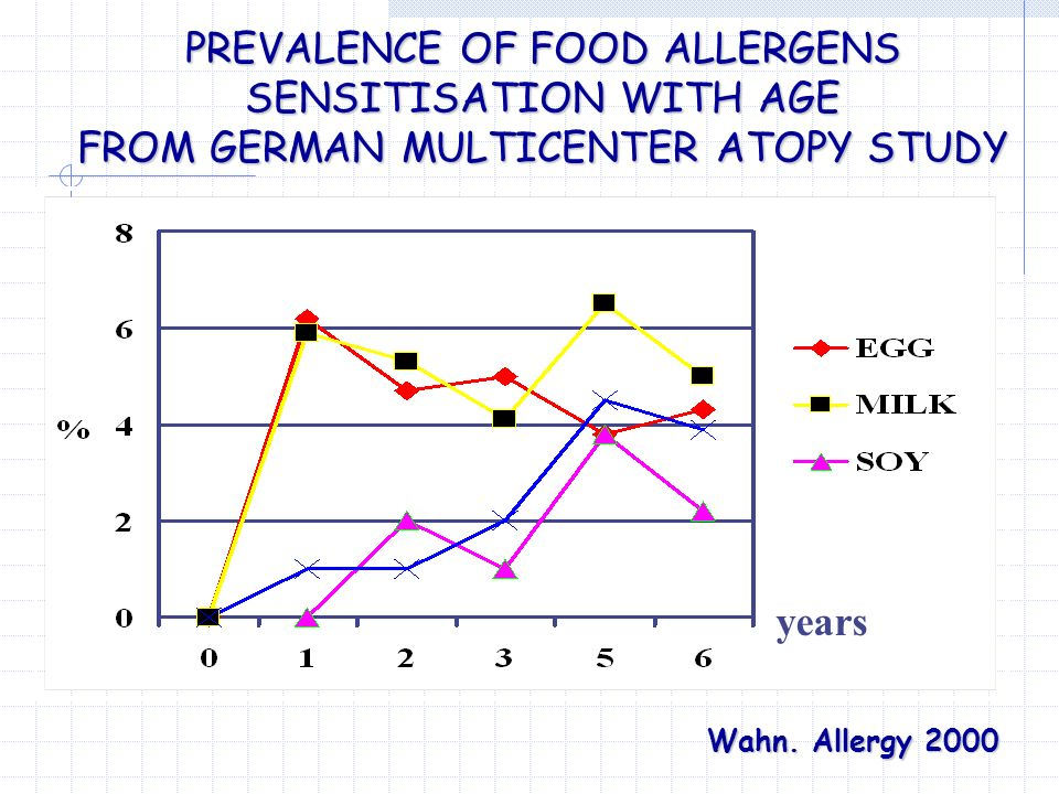PREVALENCE OF FOOD ALLERGENS SENSITISATION WITH AGE FROM GERMAN MULTICENTER ATOPY STUDY