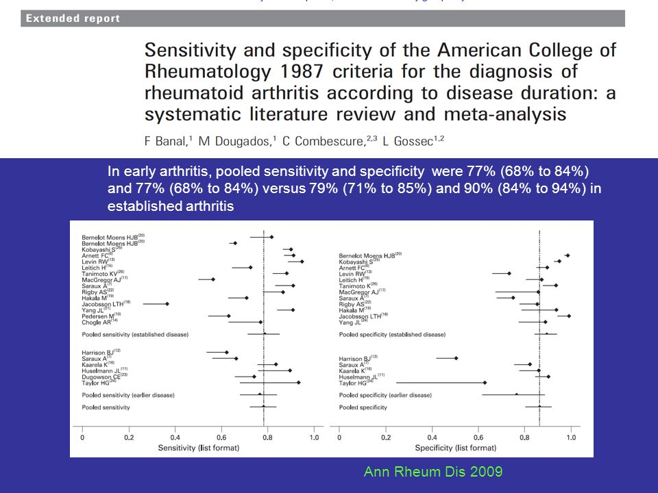 In early arthritis, pooled sensitivity and specificity were 77% (68% to 84%) and 77% (68% to 84%) versus 79% (71% to 85%) and 90% (84% to 94%) in established arthritis