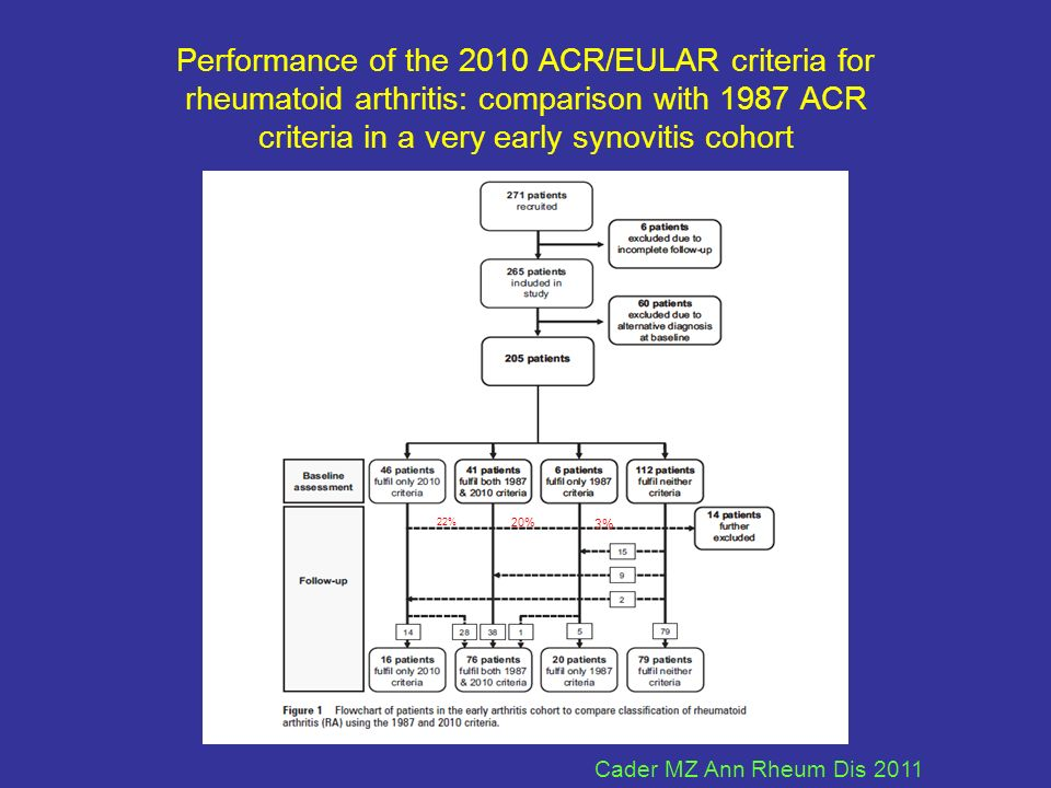 Performance of the 2010 ACR/EULAR criteria for rheumatoid arthritis: comparison with 1987 ACR criteria in a very early synovitis cohort