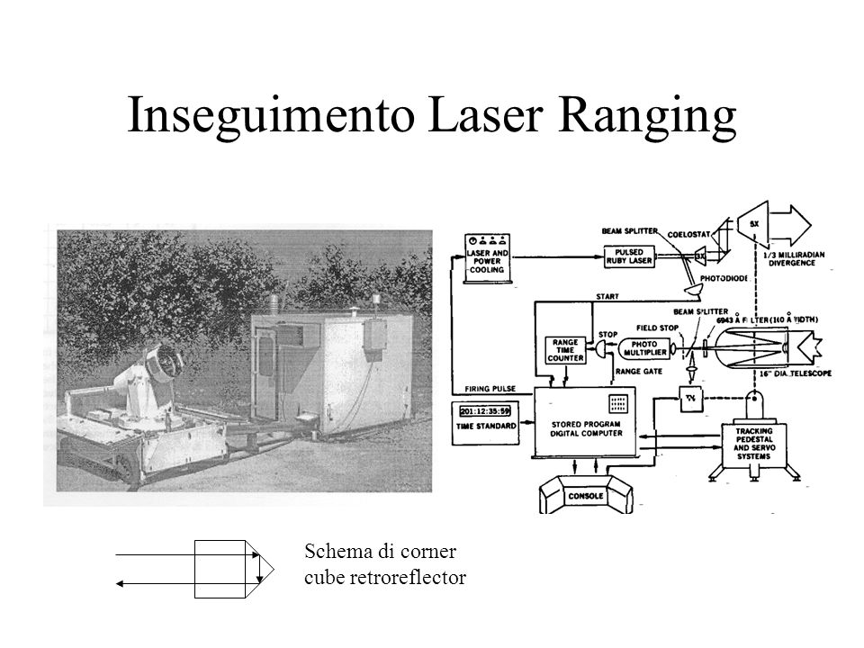 Inseguimento Laser Ranging