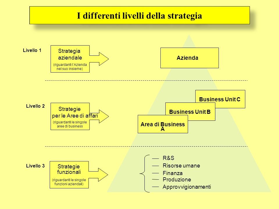 I differenti livelli della strategia
