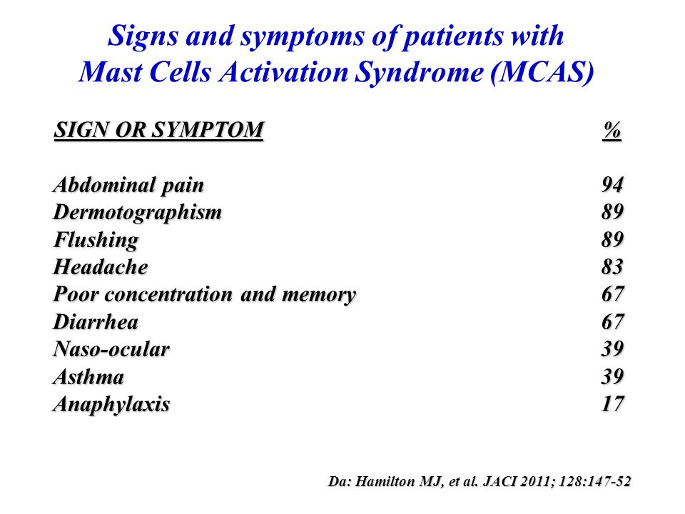Signs and symptoms of patients with Mast Cells Activation Syndrome (MCAS)