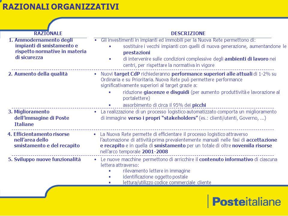 Lettera Di Presentazione Candidatura A Poste Italiane