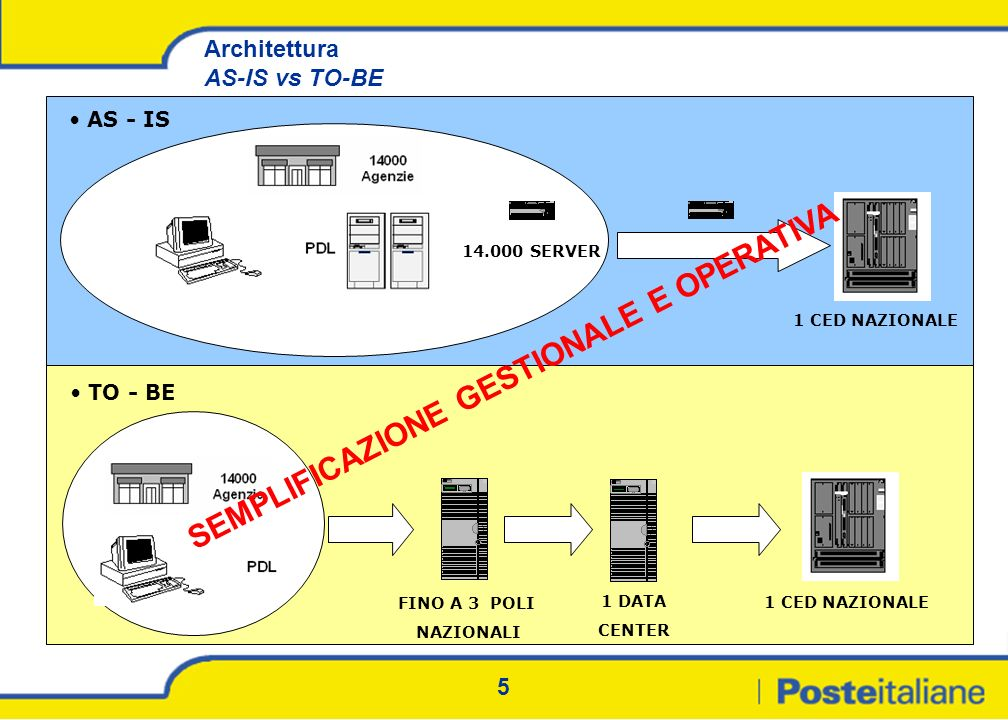 Architettura AS-IS vs TO-BE