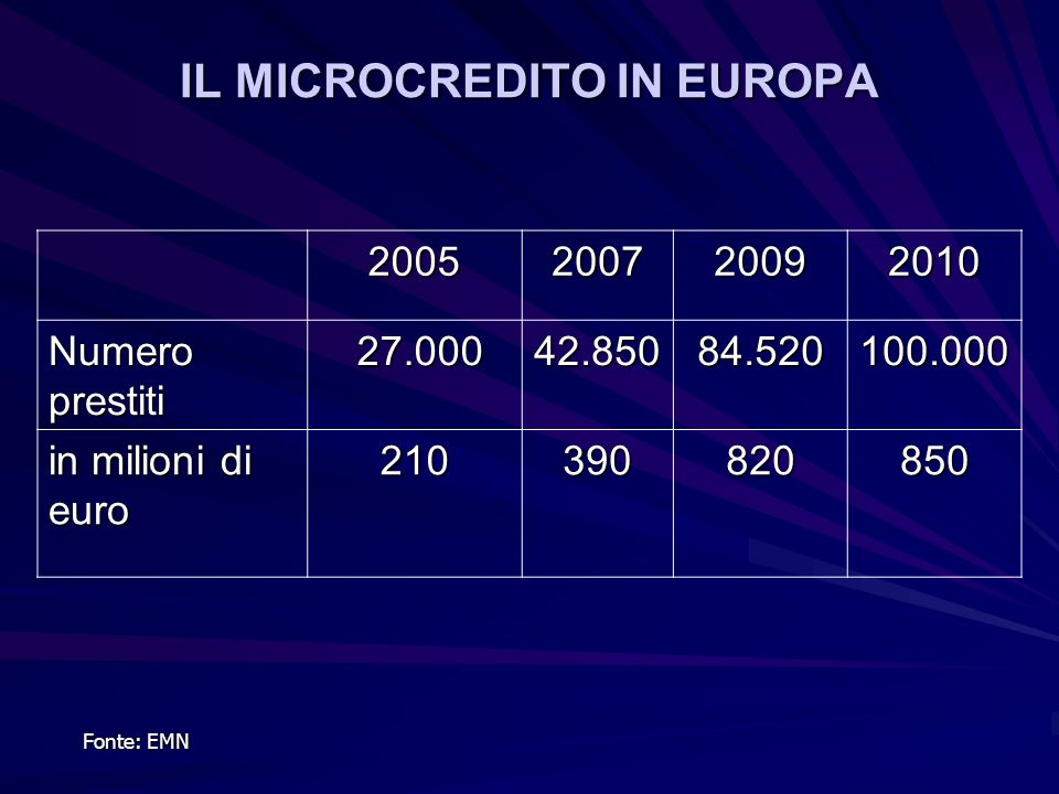 IL MICROCREDITO IN EUROPA