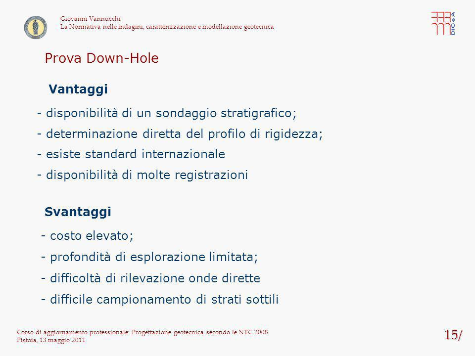 Prova Down-Hole 15/ Vantaggi